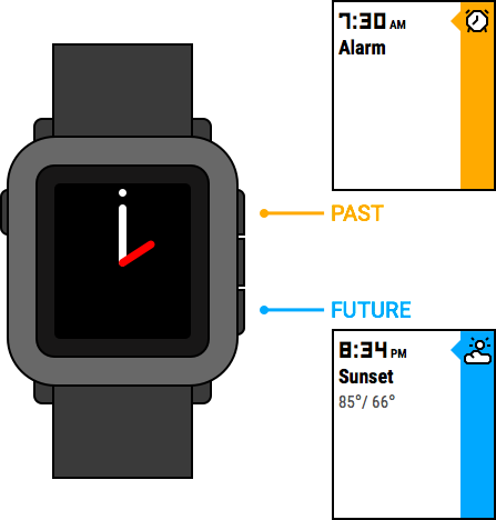 Example illustration of the Pebble's timeline interface